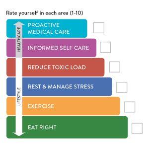 doTERRA Wellness Pyramid